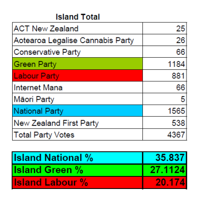 waiheke party votes total