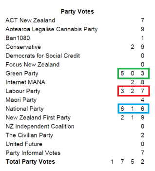 waiheke party votes
